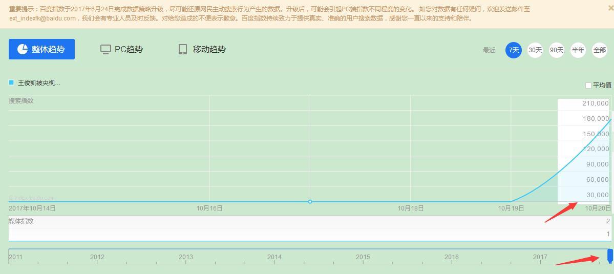 王俊凯被央视采访能带来多少流量? - 第1张  | 乐乐小博